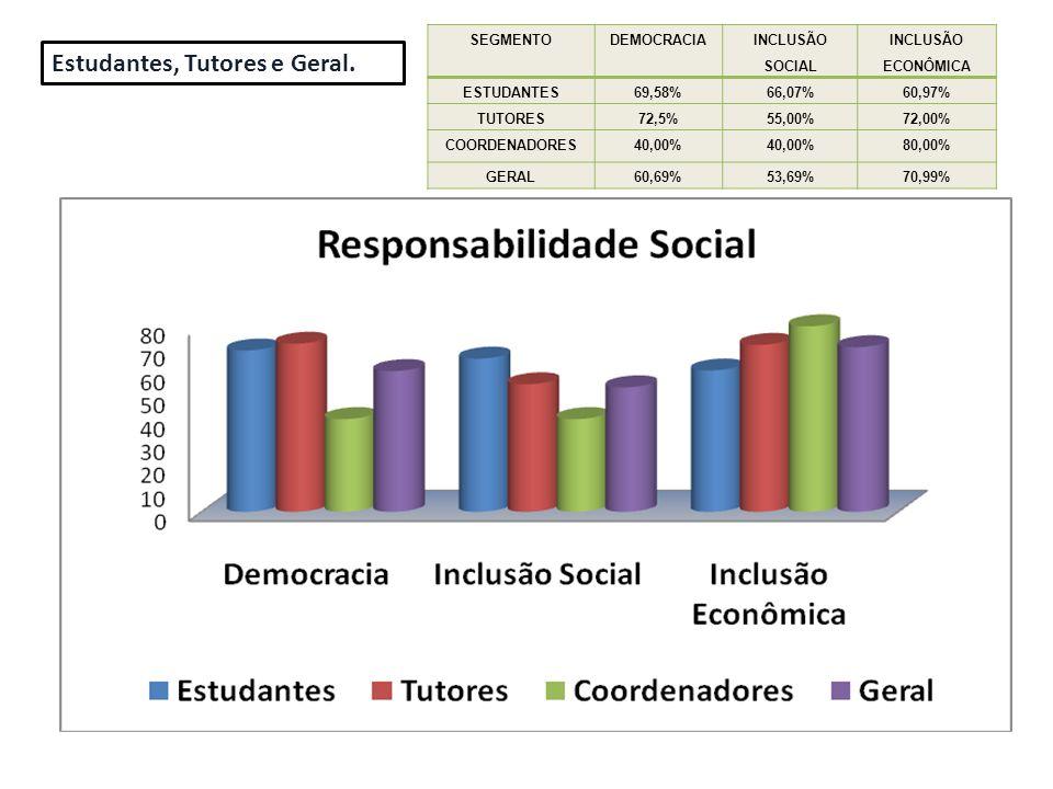SEGMENTODEMOCRACIA INCLUSÃO SOCIAL INCLUSÃO ECONÔMICA ESTUDANTES69,58%66,07%60,97% TUTORES72,5%55,00%72,00% COORDENADORES40,00% 80,00% GERAL60,69%53,6