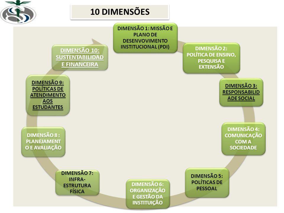 DIMENSÃO 1: MISSÃO E PLANO DE DESENVOVIMENTO INSTITUCIONAL (PDI) DIMENSÃO 2: POLÍTICA DE ENSINO, PESQUISA E EXTENSÃO DIMENSÃO 3: RESPONSABILID ADE SOC