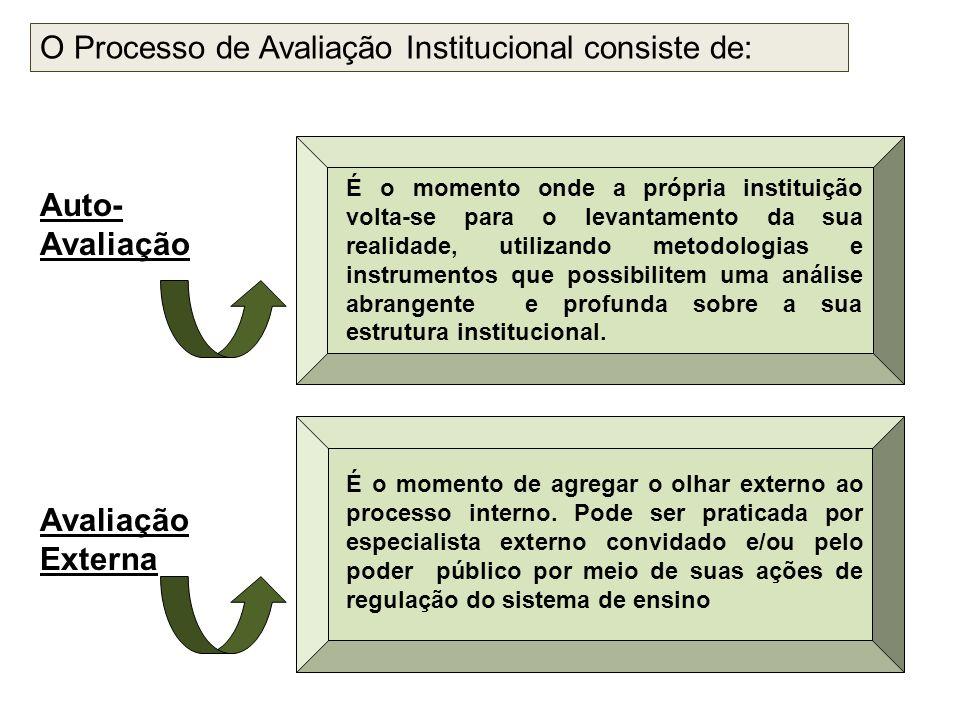 O Processo de Avaliação Institucional consiste de: Auto- Avaliação Avaliação Externa É o momento onde a própria instituição volta-se para o levantamen