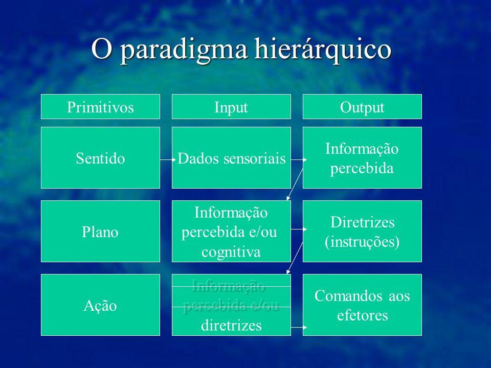 O paradigma hierárquico Input Sentido Plano Ação Dados sensoriais Informação percebida e/ou cognitiva Comandos aos efetores Diretrizes (instruções) In