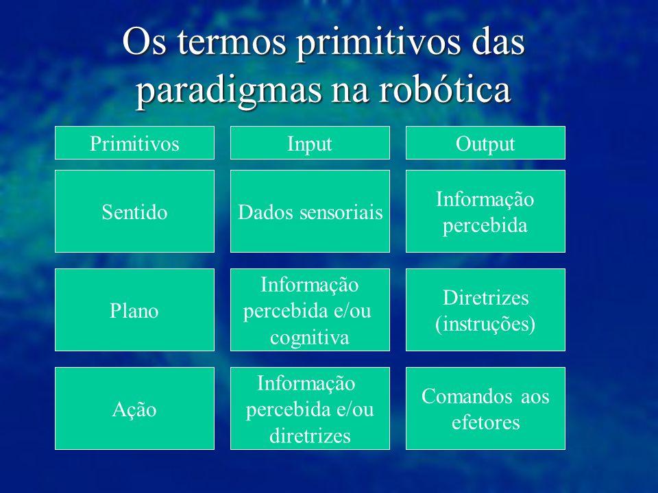 Os termos primitivos das paradigmas na robótica Input Sentido Plano Ação Dados sensoriais Informação percebida e/ou cognitiva Informação percebida e/o