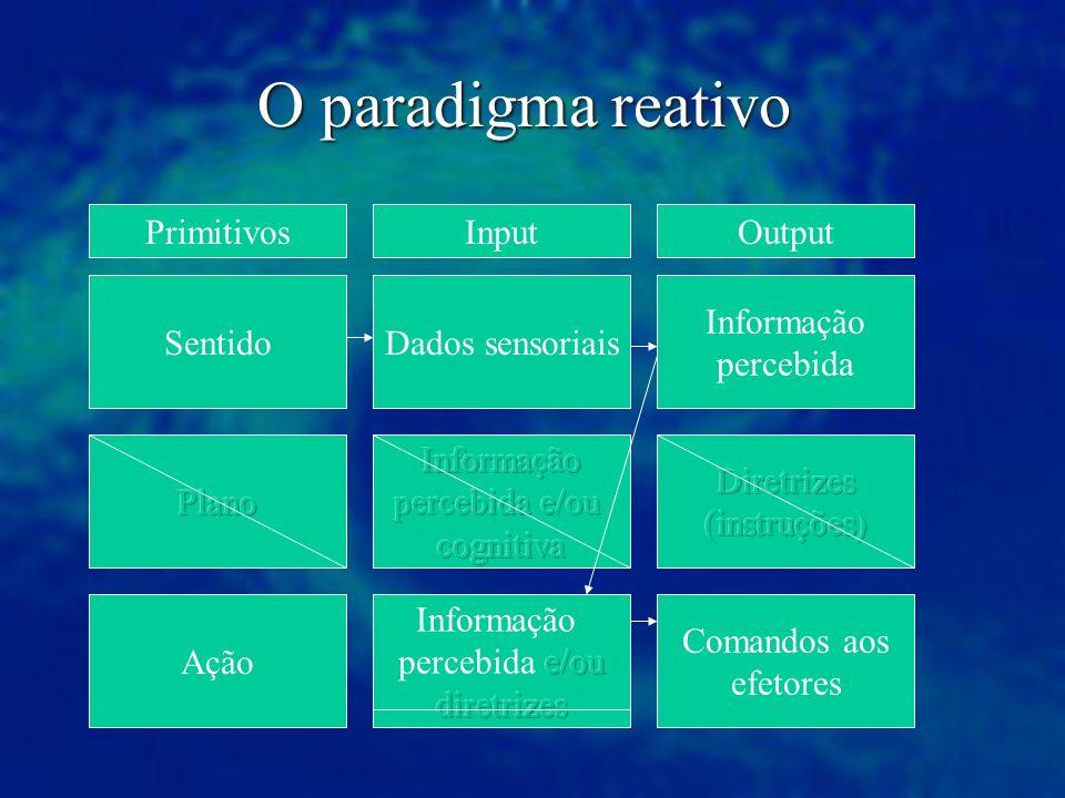 O paradigma reativo Input Sentido Ação Dados sensoriais Comandos aos efetores Informação percebida PrimitivosOutput