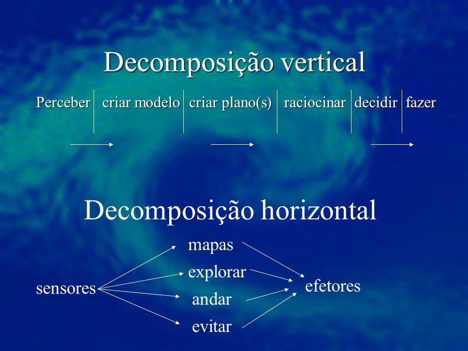 Decomposição vertical Perceber criar modelo criar plano(s) raciocinar decidir fazer Decomposição horizontal evitar sensores efetores andar explorar ma