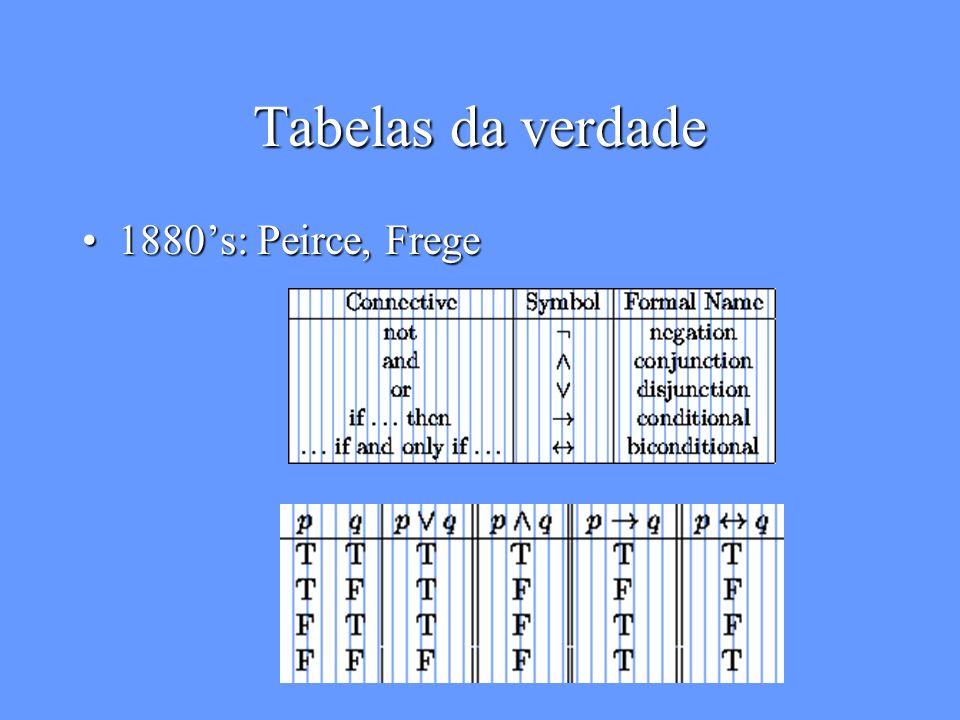 Wasons tarefa: muito difícil Johnson-Laird & Wason (1970)Johnson-Laird & Wason (1970) Só 5 de 128 pessoas escolheram correto (E e 7)Só 5 de 128 pessoas escolheram correto (E e 7) –59: E e 4 –42: E Contexto mais prático (cartas e selos)Contexto mais prático (cartas e selos) –92% coreto –Contexto deontico (deve fazer isso) é mais fácil que o contexto indicativo (modus ponens) EK47 Se existe uma vogal de um lado então haverá um numero par do outro lado