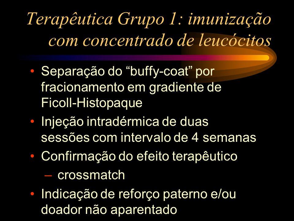 Terapêutica Grupo 1: imunização com concentrado de leucócitos Separação do buffy-coat por fracionamento em gradiente de Ficoll-Histopaque Injeção intr