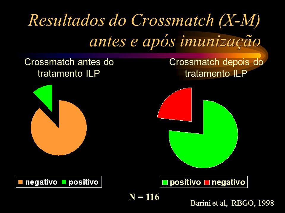 Resultados do Crossmatch (X-M) antes e após imunização N = 116 Barini et al, RBGO, 1998 Crossmatch antes do tratamento ILP Crossmatch depois do tratam