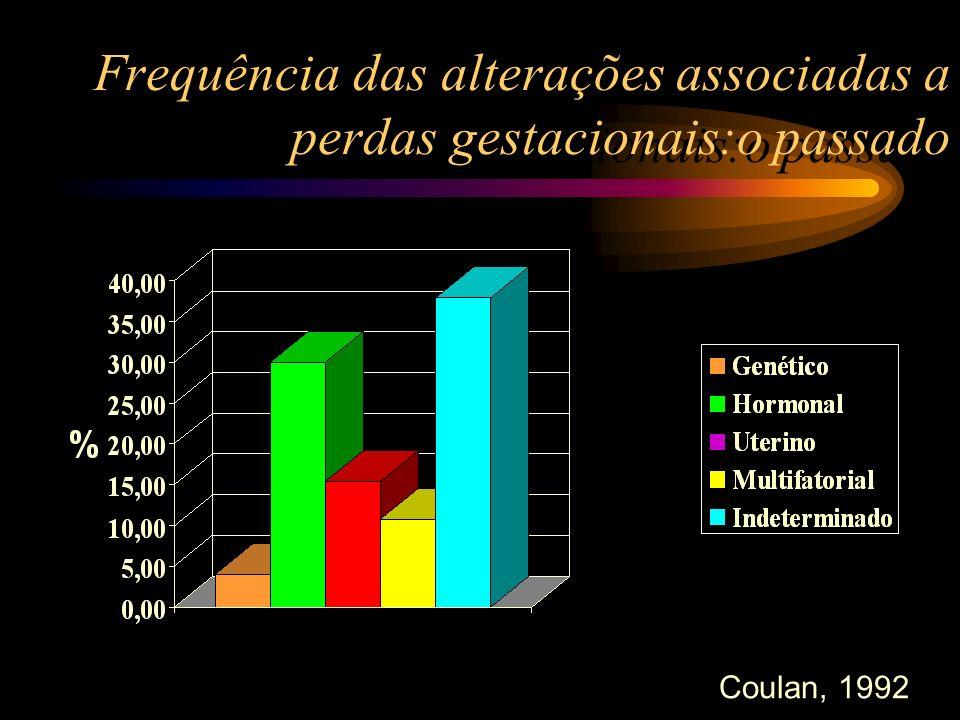 Frequência das alterações associadas a perdas gestacionais:o passado Coulan, 1992