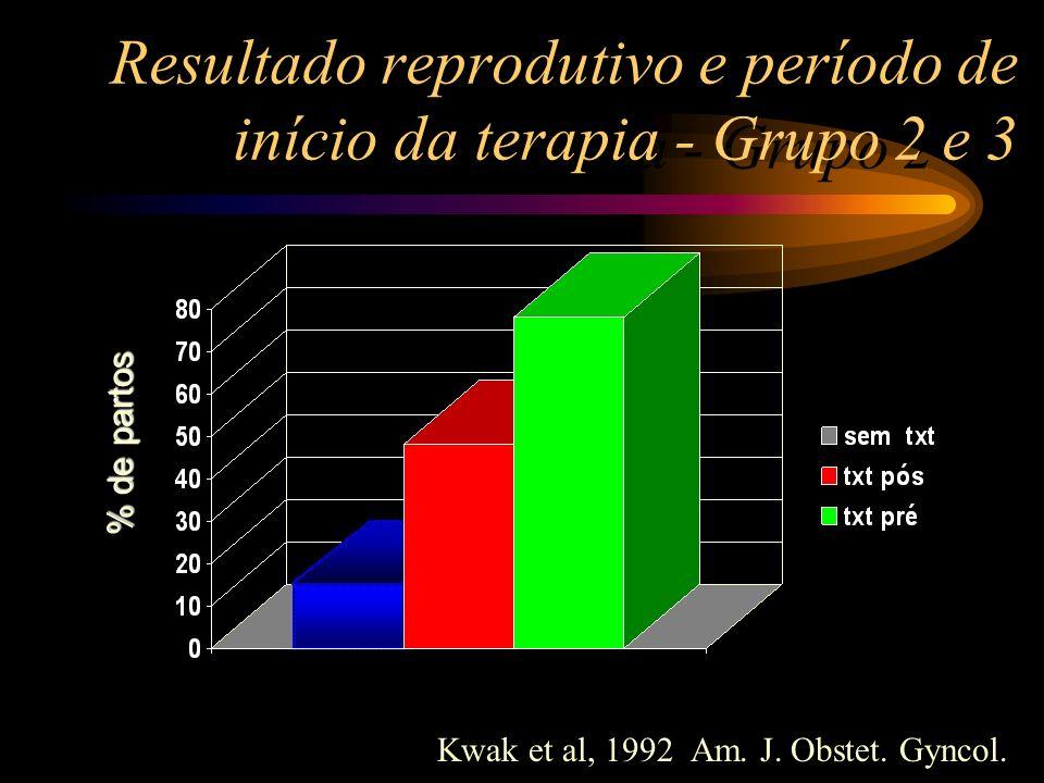 Resultado reprodutivo e período de início da terapia - Grupo 2 e 3 % de partos Kwak et al, 1992 Am. J. Obstet. Gyncol.