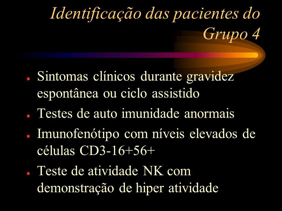 Identificação das pacientes do Grupo 4 Sintomas clínicos durante gravidez espontânea ou ciclo assistido Testes de auto imunidade anormais Imunofenótip