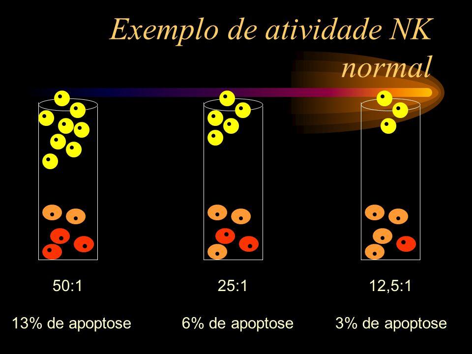 Exemplo de atividade NK normal 50:125:112,5:1 13% de apoptose6% de apoptose3% de apoptose