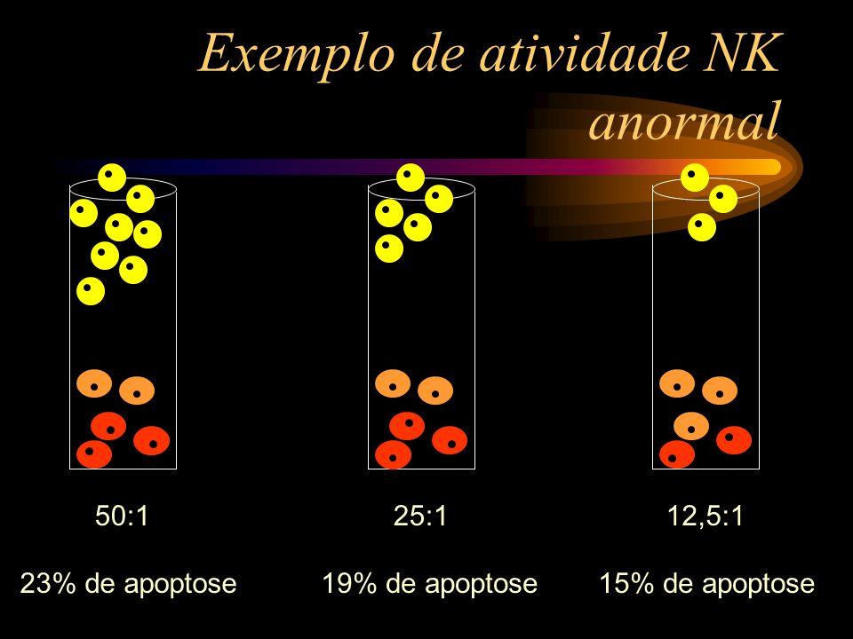 Exemplo de atividade NK anormal 50:125:112,5:1 23% de apoptose19% de apoptose15% de apoptose