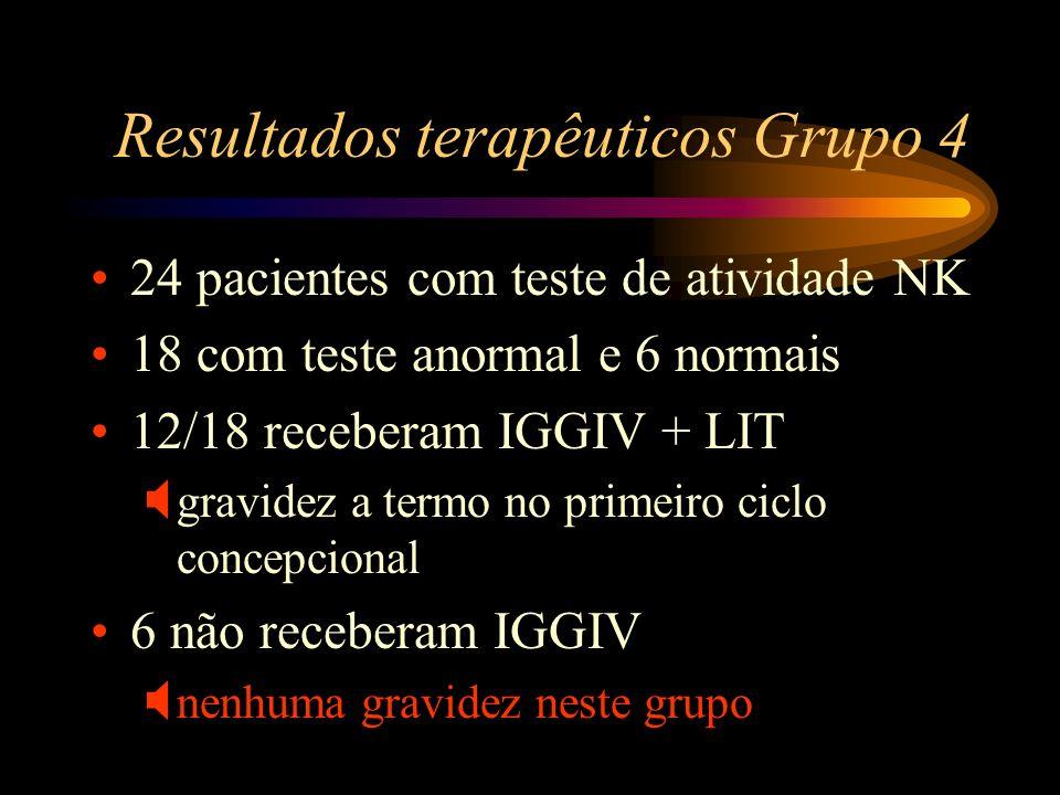 Resultados terapêuticos Grupo 4 24 pacientes com teste de atividade NK 18 com teste anormal e 6 normais 12/18 receberam IGGIV + LIT gravidez a termo n