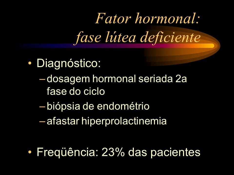 Fator hormonal: fase lútea deficiente Diagnóstico: –dosagem hormonal seriada 2a fase do ciclo –biópsia de endométrio –afastar hiperprolactinemia Freqü