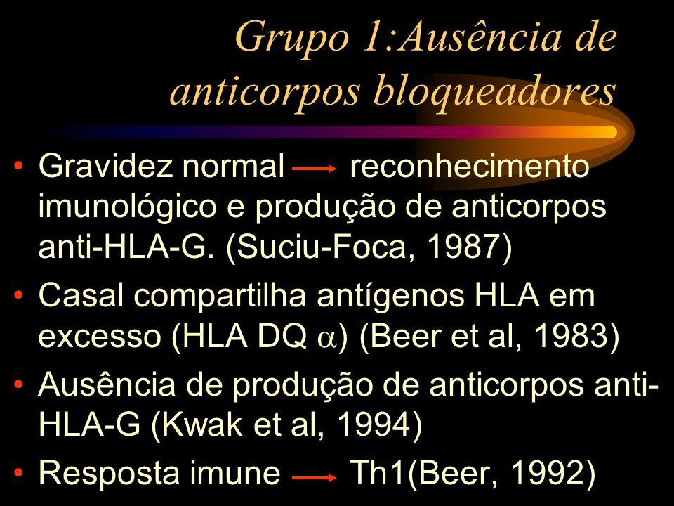 Grupo 1:Ausência de anticorpos bloqueadores Gravidez normalreconhecimento imunológico e produção de anticorpos anti-HLA-G. (Suciu-Foca, 1987) Casal co