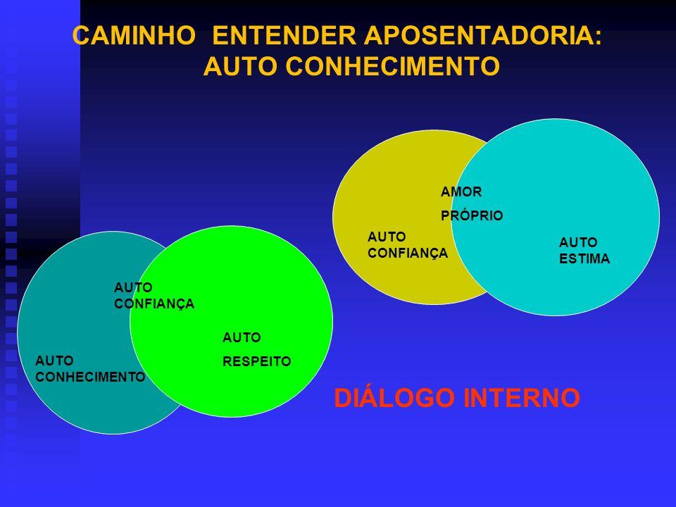 AUTO ACEITAÇÃO POSTURA POSITIVA COM RELAÇÃO A SI MESMO COMO PESSOA ACEITAÇÃO PROFUNDA DE SI MESMO, DAS PRÓPRIAS FRAQUEZAS E ERROS AUTOCONFIANÇA POSTURA POSITIVA COM RELAÇÃO ÀS PRÓPRIAS CAPACIDADES E DESEMPENHO CONVICÇÃO QUE UMA PESSOA TEM DE SENTIR-SE CAPAZ DE FAZER E REALIZARAUTOESTIMA DIMENSÃO INTRAPESSOAL DIMENSÃO INTRAPESSOAL