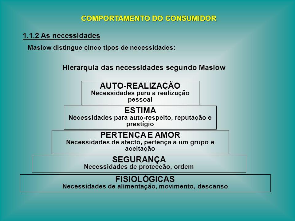 Maslow distingue cinco tipos de necessidades: Hierarquia das necessidades segundo Maslow COMPORTAMENTO DO CONSUMIDOR 1.1.2 As necessidades AUTO-REALIZ