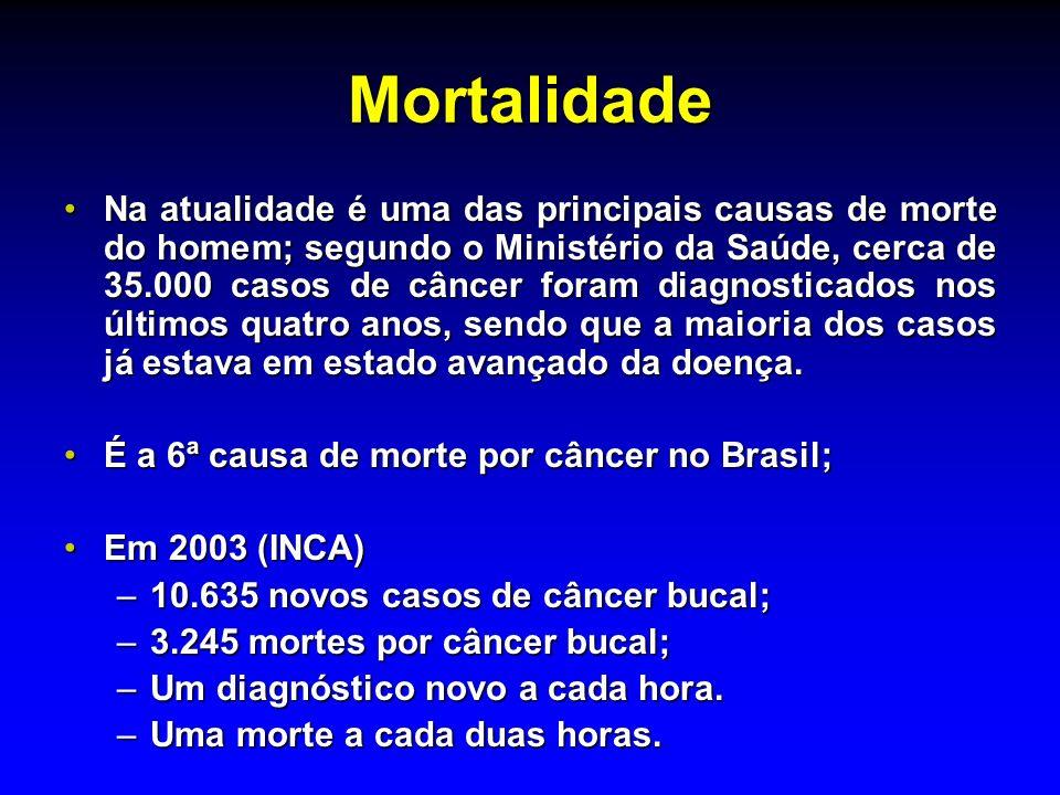 Mortalidade Na atualidade é uma das principais causas de morte do homem; segundo o Ministério da Saúde, cerca de 35.000 casos de câncer foram diagnost