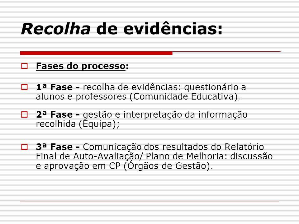 Recolha de evidências: Fases do processo: 1ª Fase - recolha de evidências: questionário a alunos e professores (Comunidade Educativa) ; 2ª Fase - gest