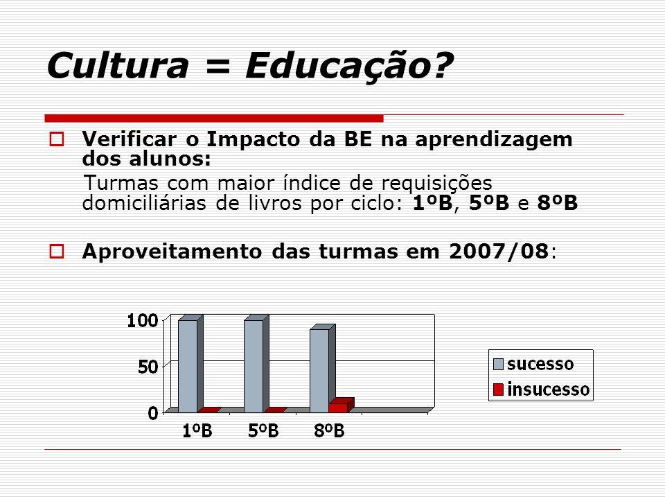 Cultura = Educação? Verificar o Impacto da BE na aprendizagem dos alunos: Turmas com maior índice de requisições domiciliárias de livros por ciclo: 1º