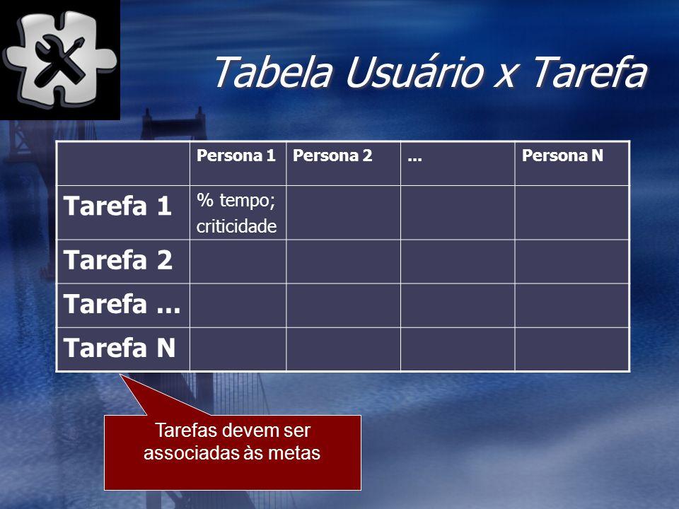 Tabela Usuário x Tarefa Persona 1Persona 2...Persona N Tarefa 1 % tempo; criticidade Tarefa 2 Tarefa... Tarefa N Tarefas devem ser associadas às metas