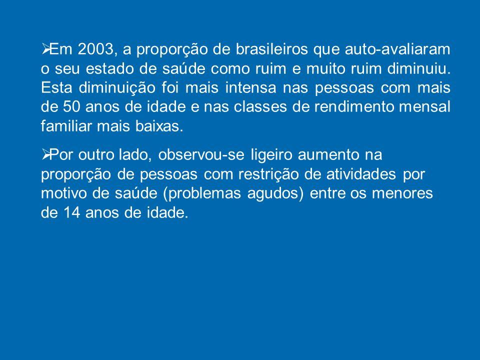Em 2003, a proporção de brasileiros que auto-avaliaram o seu estado de saúde como ruim e muito ruim diminuiu.