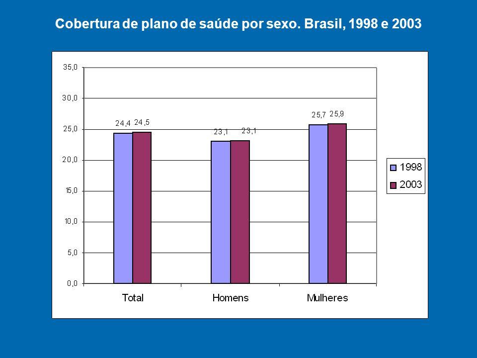 Cobertura de plano de saúde por sexo. Brasil, 1998 e 2003