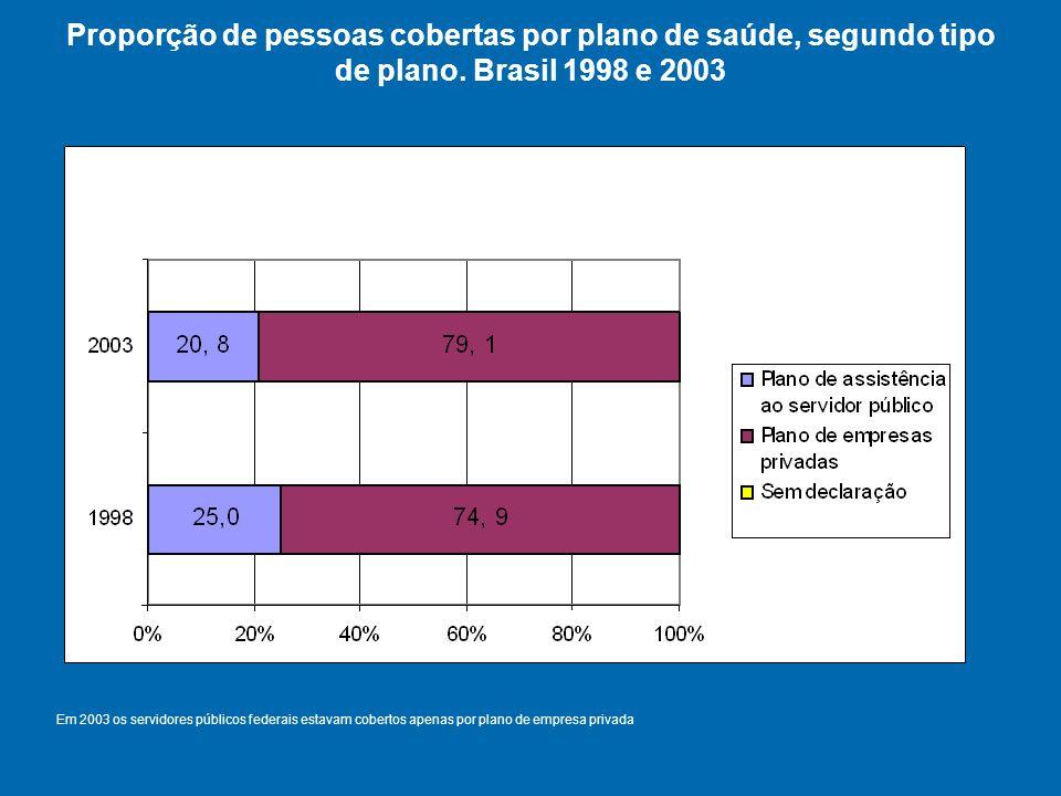 Proporção de pessoas cobertas por plano de saúde, segundo tipo de plano.