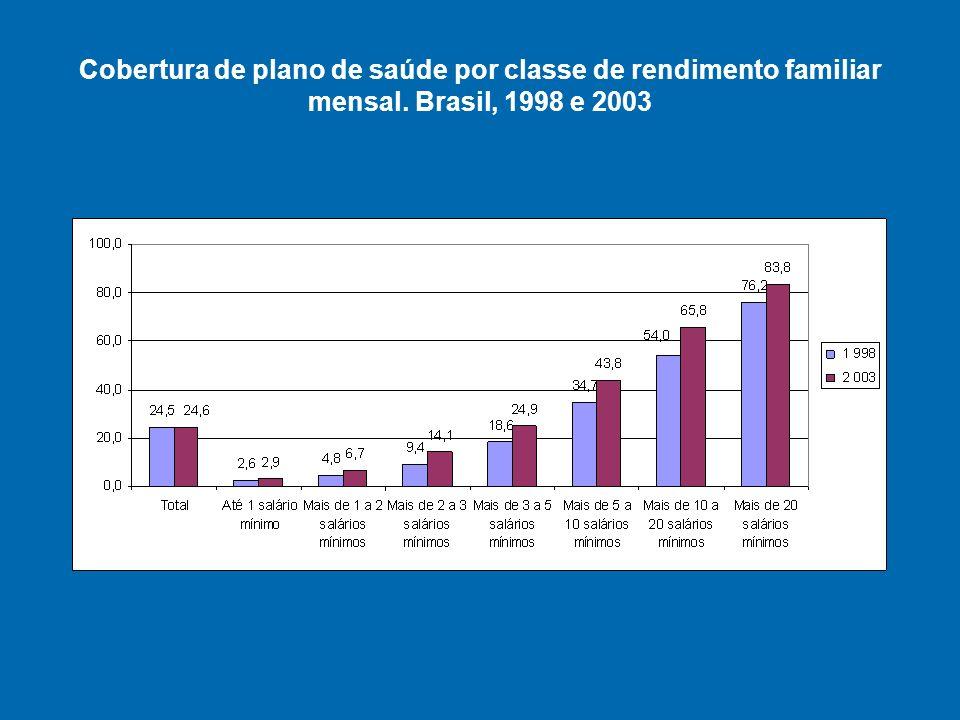 Cobertura de plano de saúde por classe de rendimento familiar mensal. Brasil, 1998 e 2003