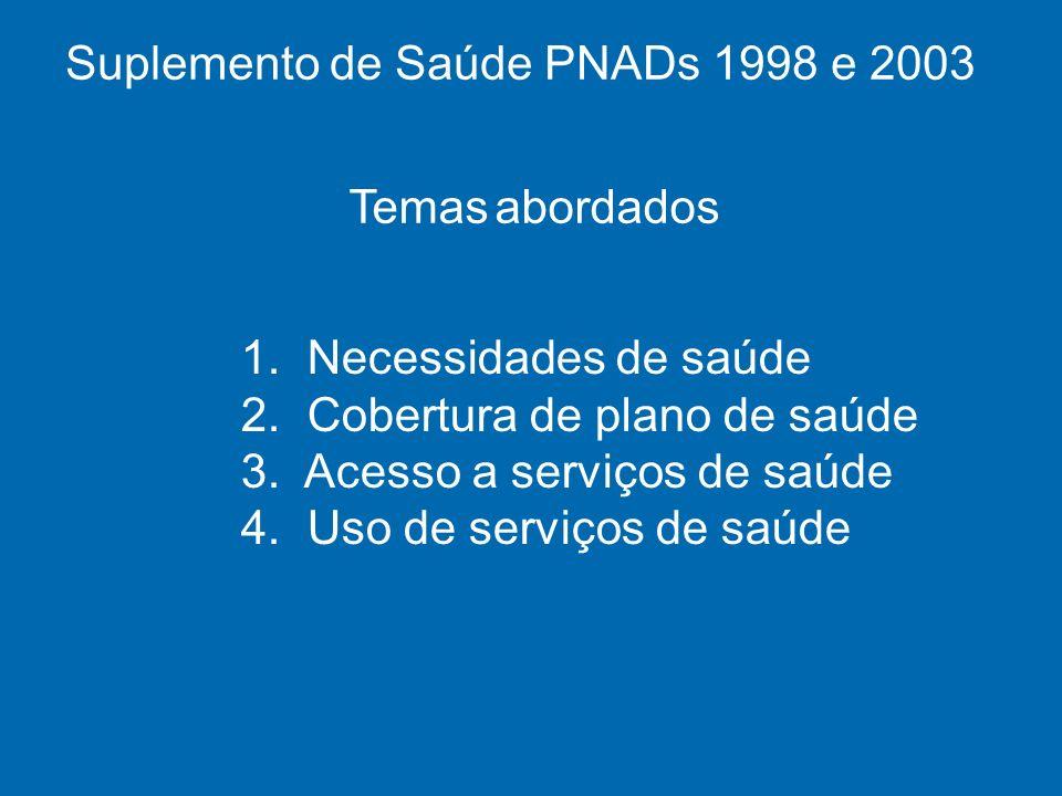 Fontes de financiamento das internações no ano anterior à entrevista. Brasil, 1998 e 2003.