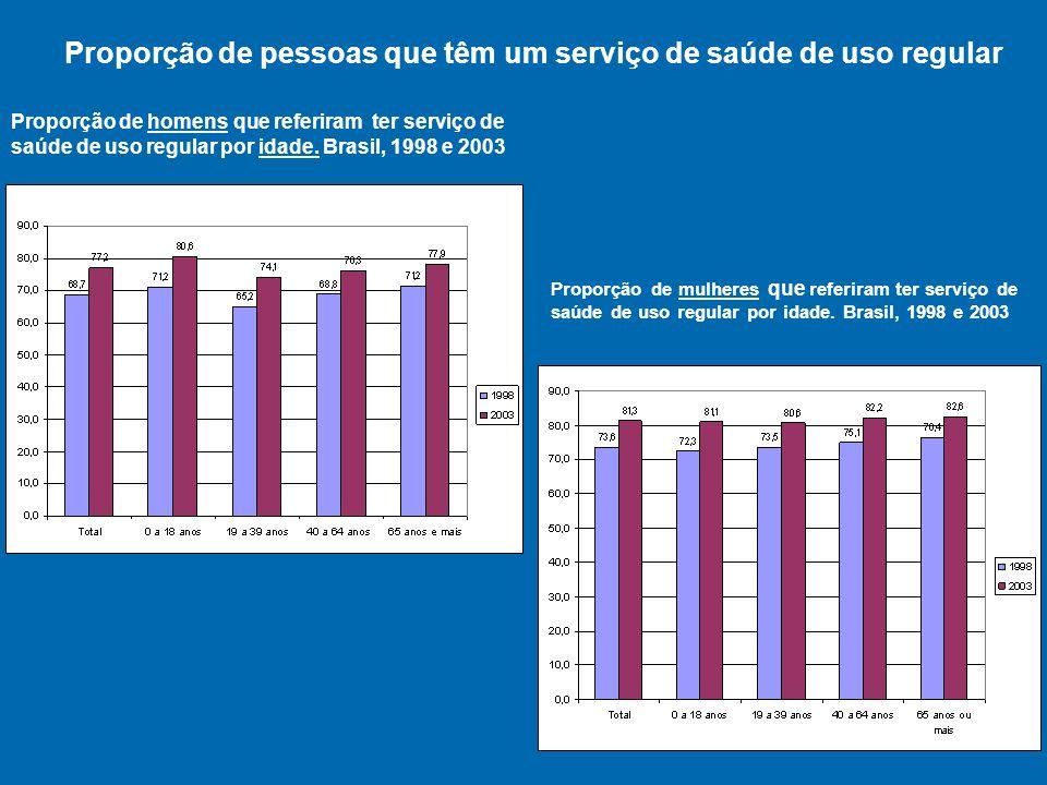 Proporção de homens que referiram ter serviço de saúde de uso regular por idade.