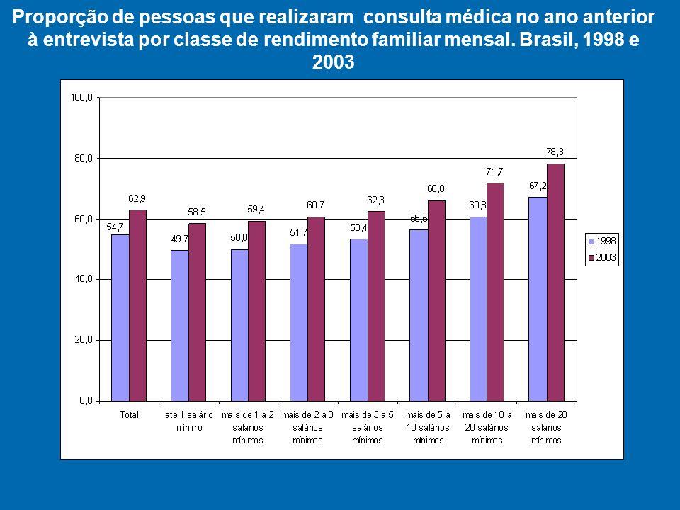Proporção de pessoas que realizaram consulta médica no ano anterior à entrevista por classe de rendimento familiar mensal.
