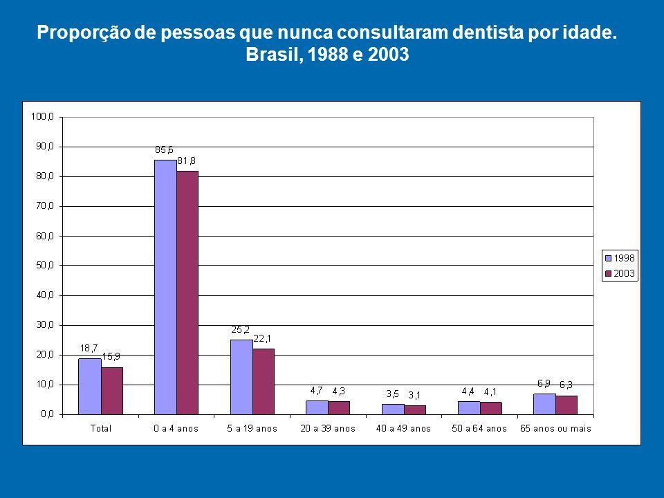 Proporção de pessoas que nunca consultaram dentista por idade. Brasil, 1988 e 2003