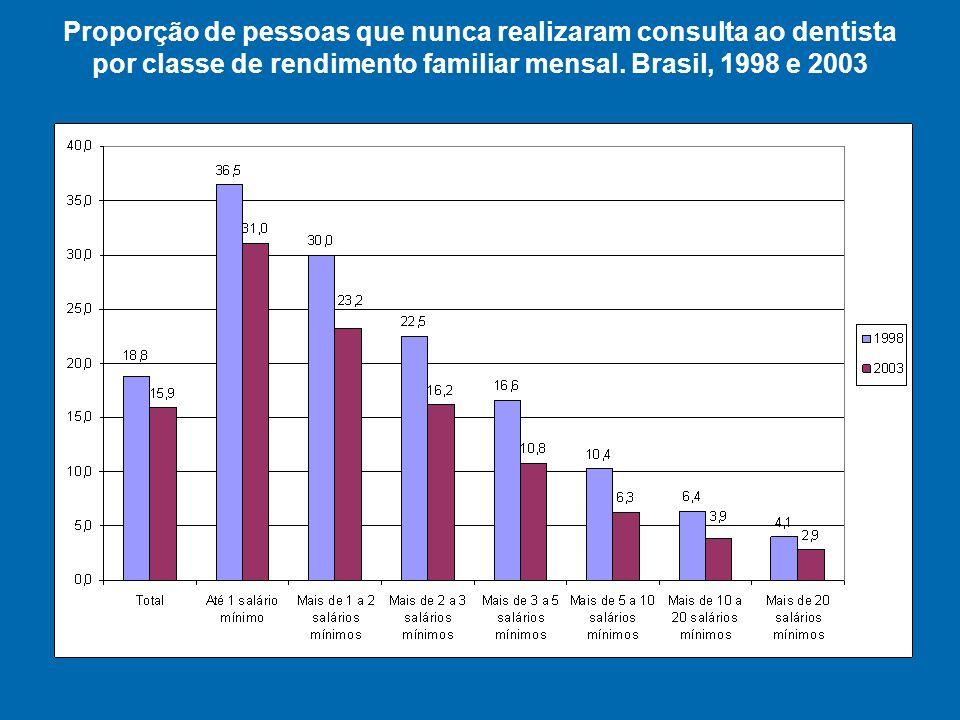 Proporção de pessoas que nunca realizaram consulta ao dentista por classe de rendimento familiar mensal.