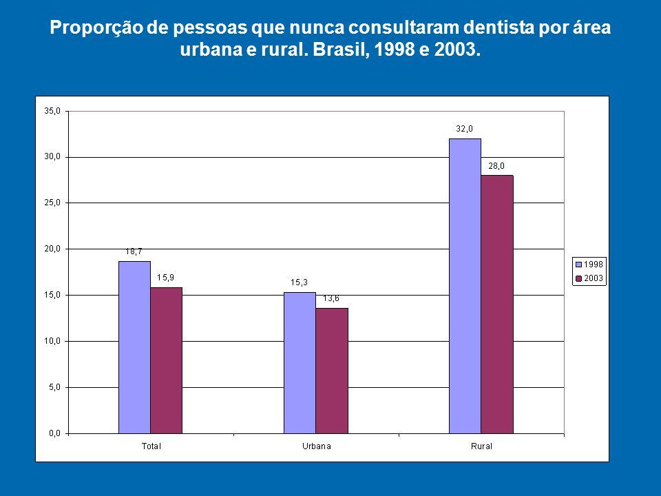 Proporção de pessoas que nunca consultaram dentista por área urbana e rural. Brasil, 1998 e 2003.
