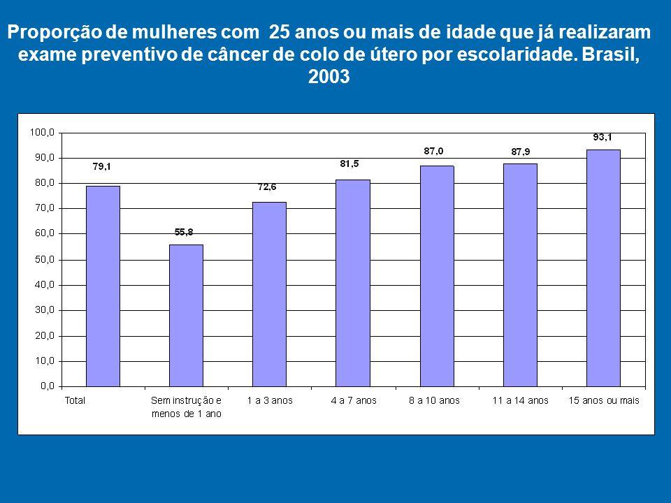 Proporção de mulheres com 25 anos ou mais de idade que já realizaram exame preventivo de câncer de colo de útero por escolaridade.