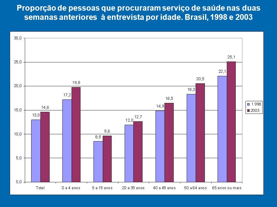 Proporção de pessoas que procuraram serviço de saúde nas duas semanas anteriores à entrevista por idade.
