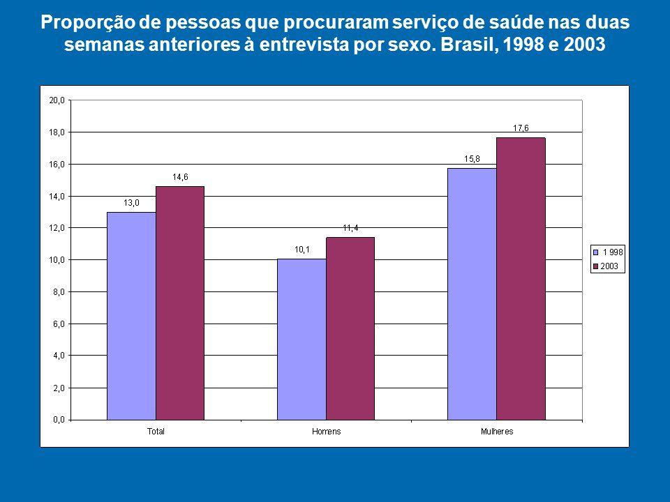 Proporção de pessoas que procuraram serviço de saúde nas duas semanas anteriores à entrevista por sexo.