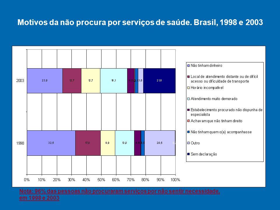 Motivos da não procura por serviços de saúde.