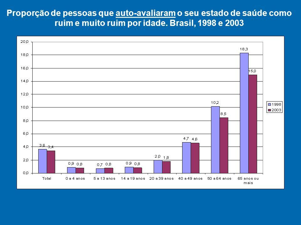 Proporção de respostas fornecidas pelos próprios entrevistados com relação a limitação de atividades, segundo idade e sexo.