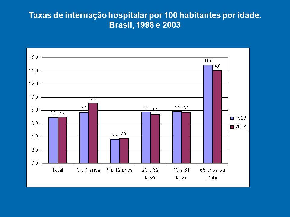 Taxas de internação hospitalar por 100 habitantes por idade. Brasil, 1998 e 2003