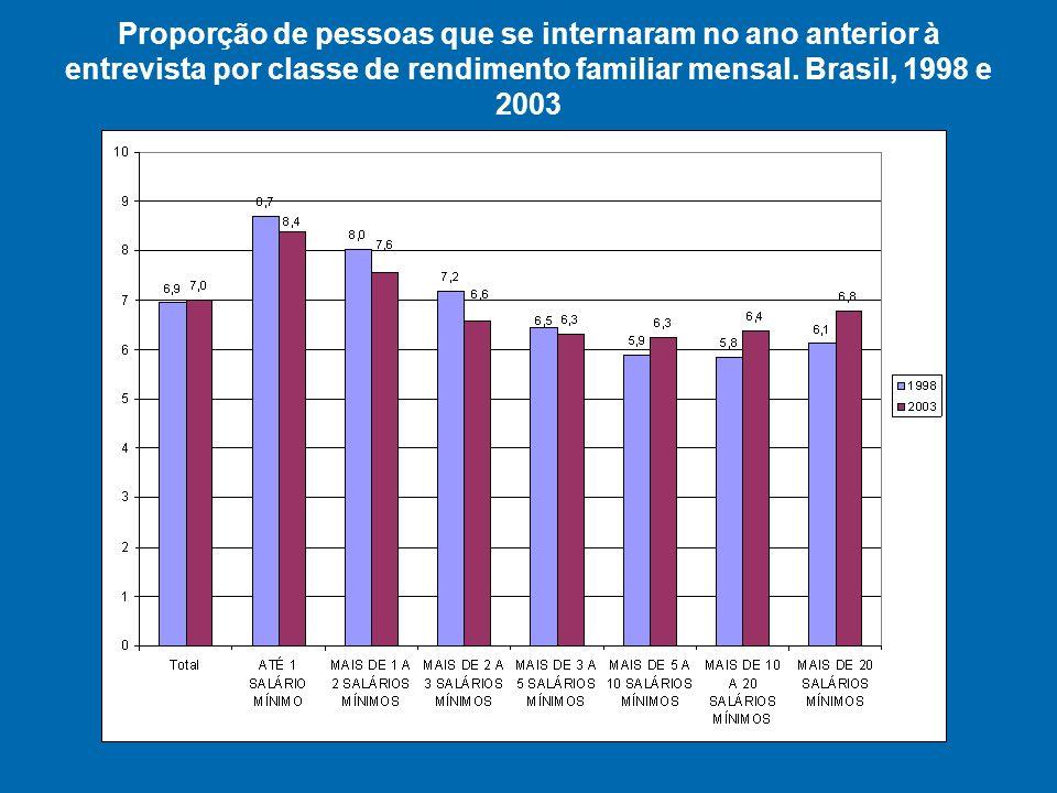 Proporção de pessoas que se internaram no ano anterior à entrevista por classe de rendimento familiar mensal.