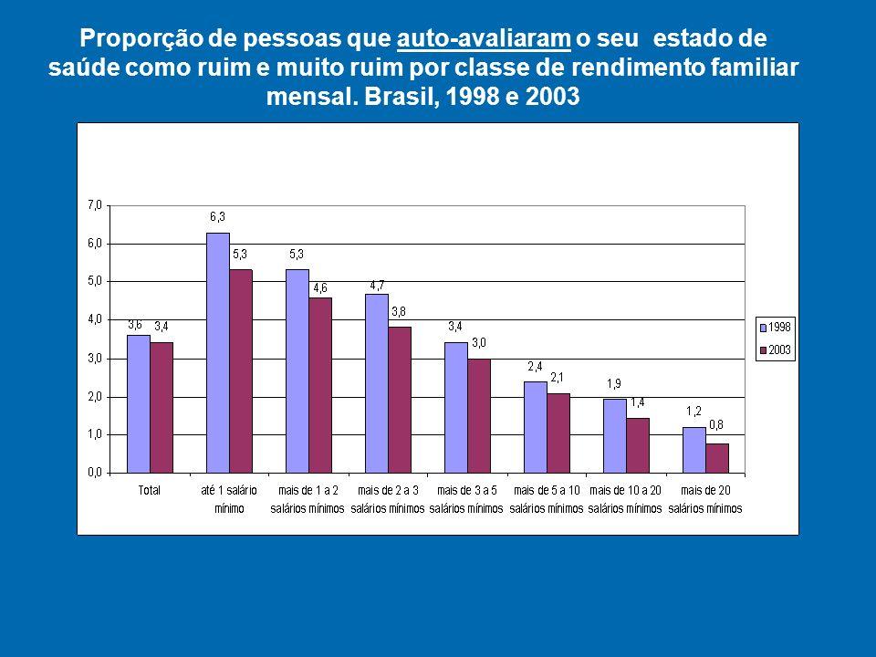 Utilização de serviços de saúde por tipo de serviço. Brasil, 1998 e 2003