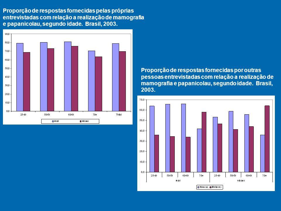 Proporção de respostas fornecidas pelas próprias entrevistadas com relação a realização de mamografia e papanicolau, segundo idade.