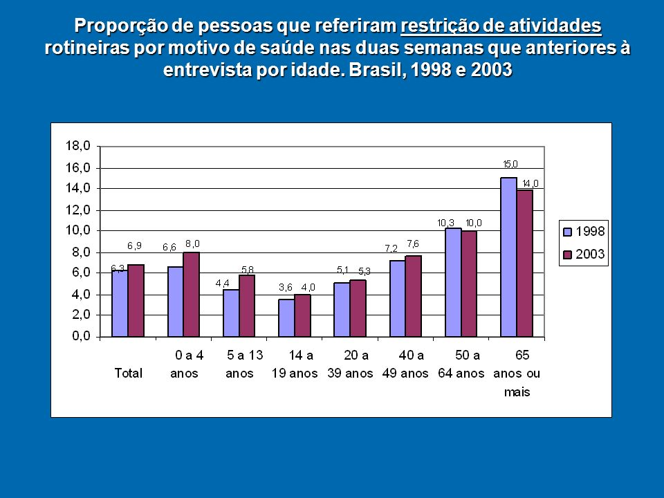 Proporção de pessoas que referiram restrição de atividade rotineira por motivo de saúde nas duas semanas anteriores à entrevista por sexo e idade.