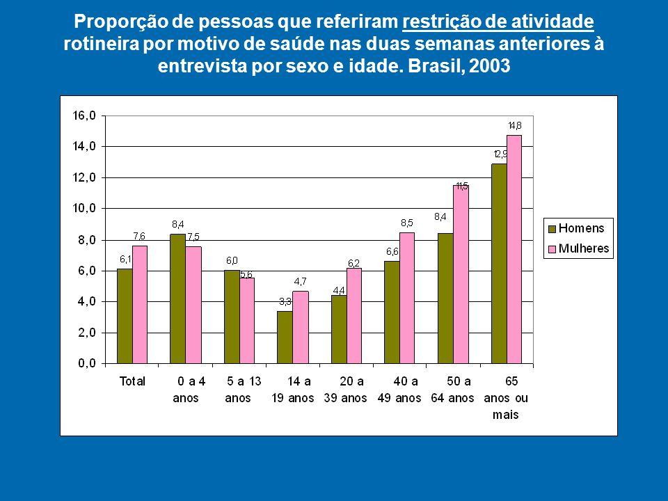 Proporção de pessoas que referiram doença crônica por idade. Brasil 1998 e 2003
