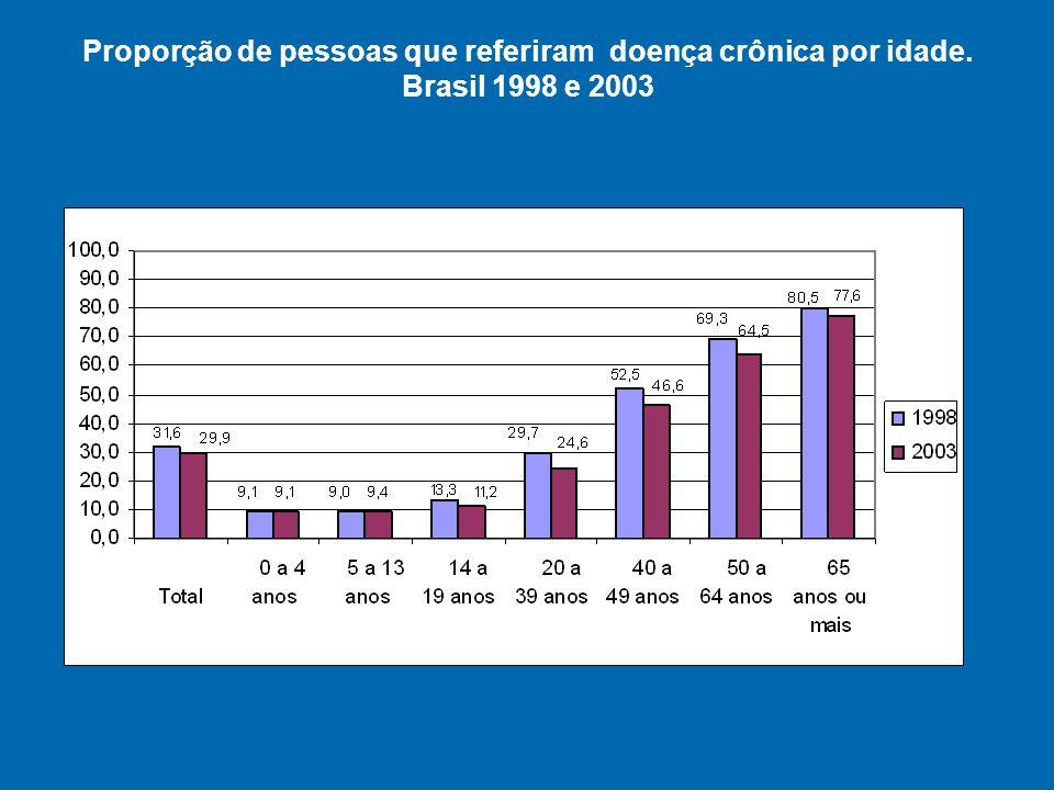 Proporção de pessoas que referiram doença crônica por sexo e idade. Brasil, 2003