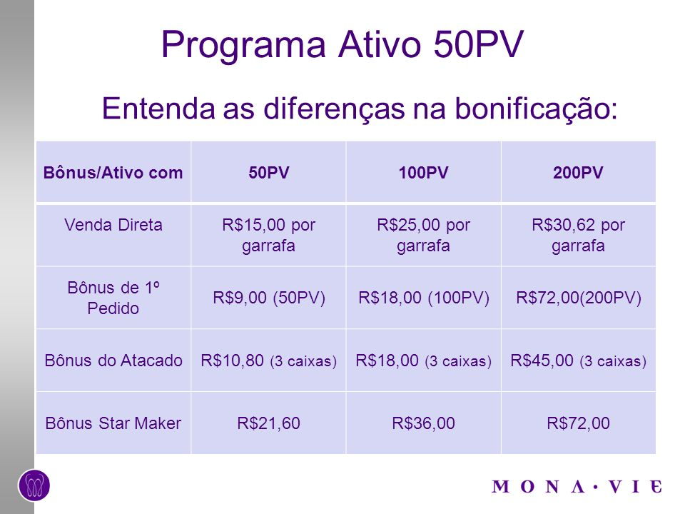 Programa Ativo 50PV Entenda as diferenças na bonificação: Bônus/Ativo com50PV100PV200PV Venda DiretaR$15,00 por garrafa R$25,00 por garrafa R$30,62 por garrafa Bônus de 1º Pedido R$9,00 (50PV)R$18,00 (100PV)R$72,00(200PV) Bônus do AtacadoR$10,80 (3 caixas) R$18,00 (3 caixas) R$45,00 (3 caixas) Bônus Star MakerR$21,60R$36,00R$72,00