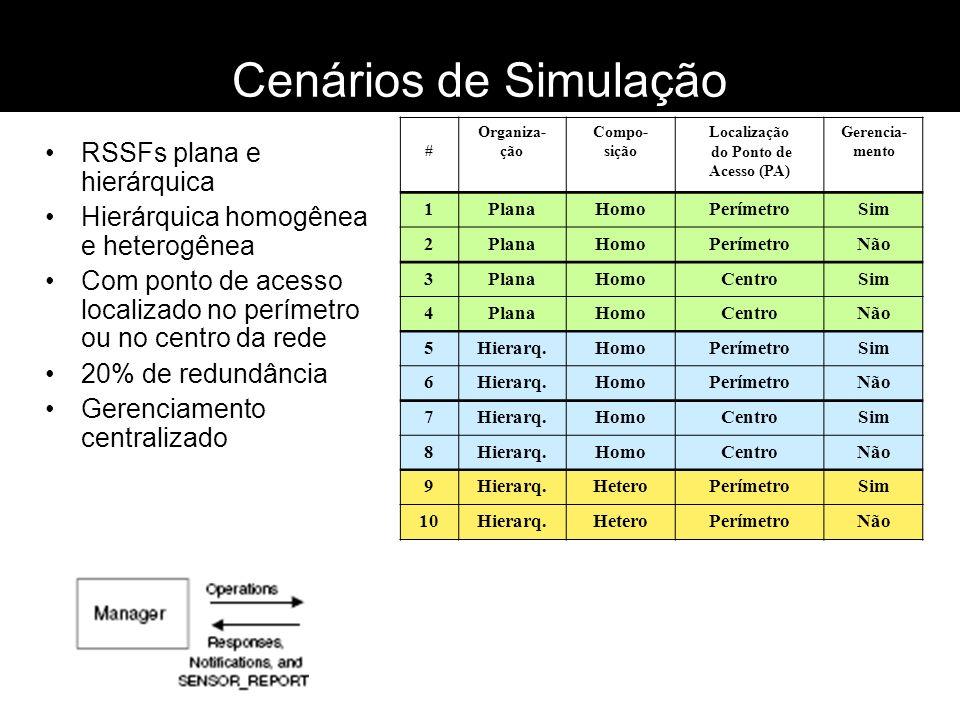 Cenários de Simulação RSSFs plana e hierárquica Hierárquica homogênea e heterogênea Com ponto de acesso localizado no perímetro ou no centro da rede 2