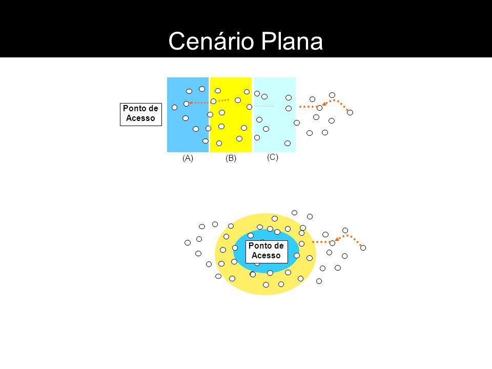 (A)(B) (C) Cenário Plana Ponto de Acesso