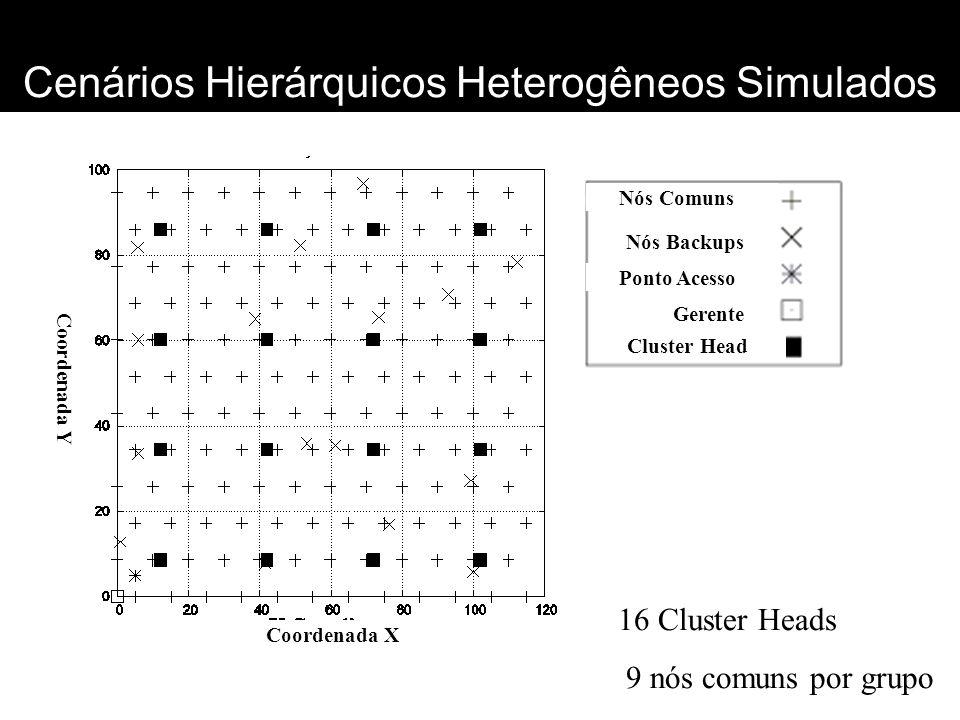 Cenários Hierárquicos Heterogêneos Simulados Coordenada X Coordenada Y Nós Comuns Nós Backups Ponto Acesso Gerente Cluster Head 16 Cluster Heads 9 nós